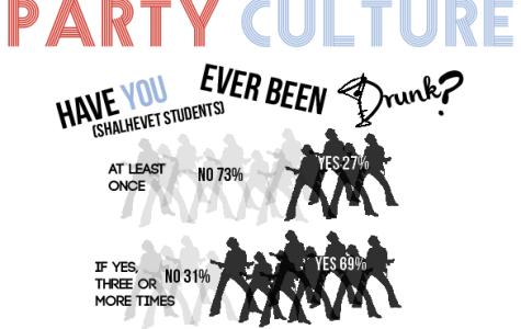 Party Culture