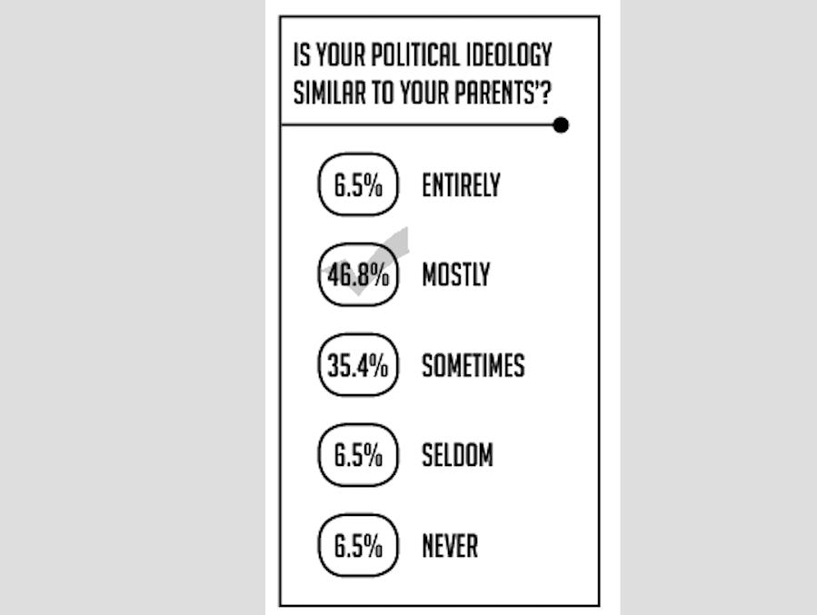 Shalhevet+votes+for+president+still+up+for+grabs%2C+according+to+poll