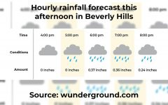STORM: This graphic from Thursday mornings hourly weather report showed the most intense part of the storm is expected to take place during Shalhevet's outdoor Covid testing of students who wish to attend classes or co-curriculars on campus next week. Source: wunderground.com/hourly/us/ca/beverly-hills/date/2021-01-28