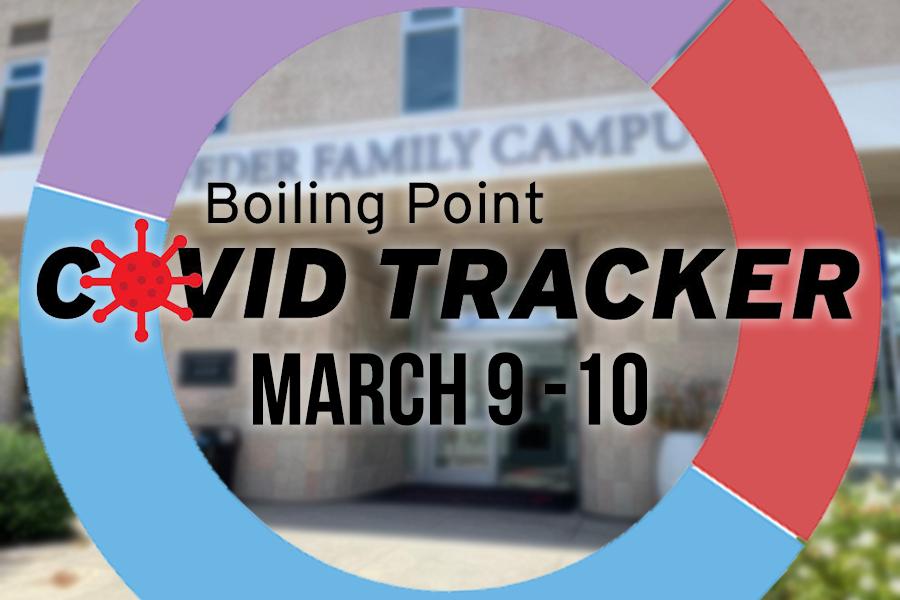 Covid Tracker – March 9-10